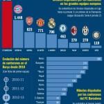 """Los equipos """"más canteranos"""" del top10 europeo (gráfico)"""