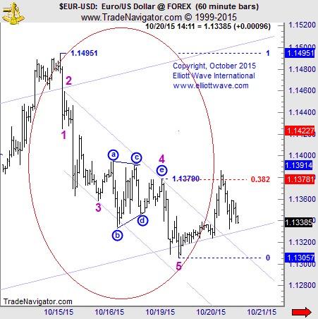 EURUSD chart, forex