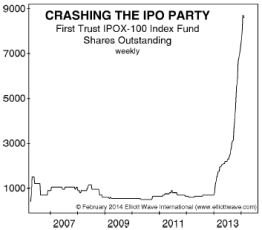 first-trust-IPOX-100-index-fund-shares-outstanding