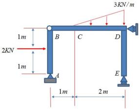Diagramas de esfurerzo