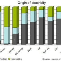A look at the carbon emissions of electricity