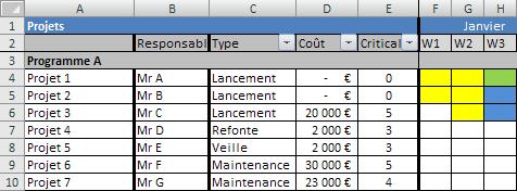 Diagramme de Gantt sur Excel - version pondere