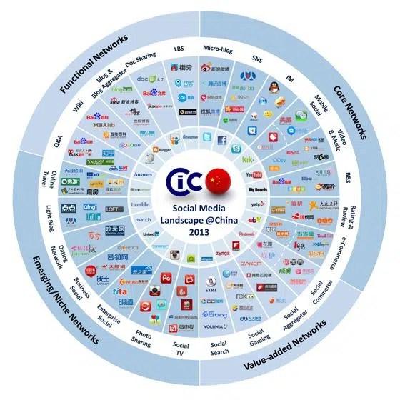 Tendances-reseaux-sociaux-chiffres-internet-chinois-2013