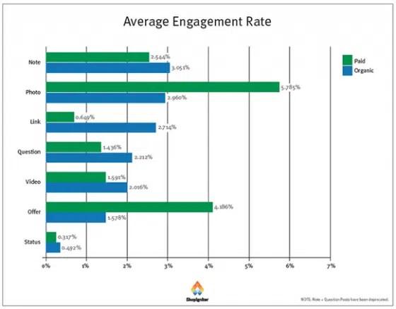 publications-facebook-payantes-engagement