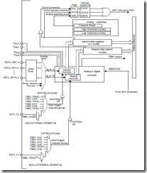 stm32_adc_block