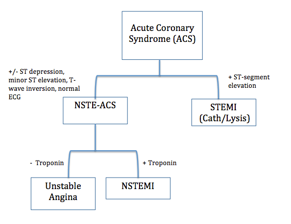 unstable angina Archives - emdocs