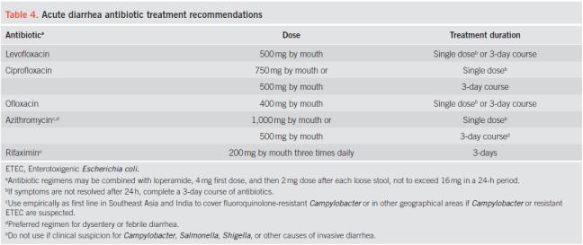 age-antibiotics