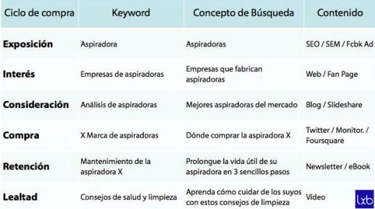 generación de contenido en función del estado de compra y keywords