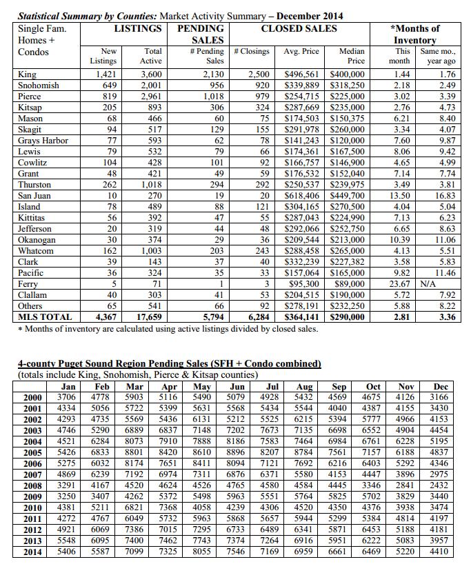 Stats jan 12-15