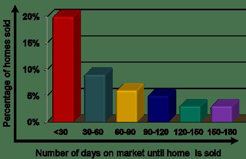 DOM graph