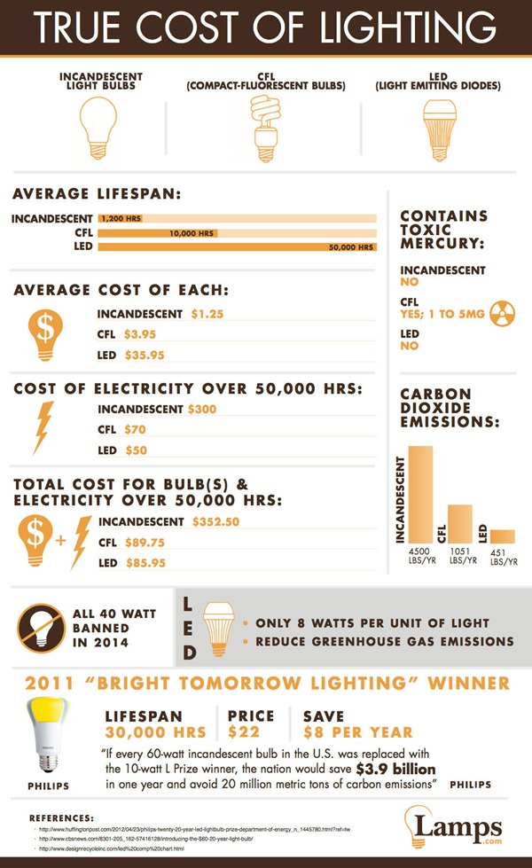 lamps.com.infographic