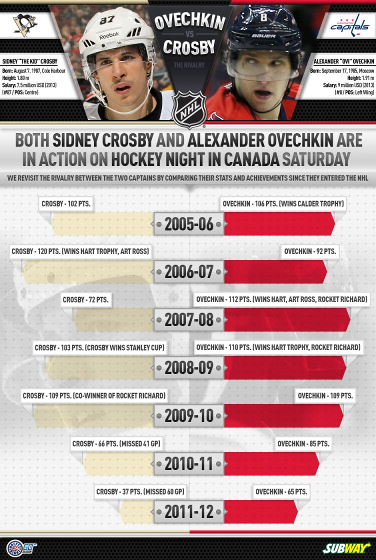 crosby_vs_ovechkin