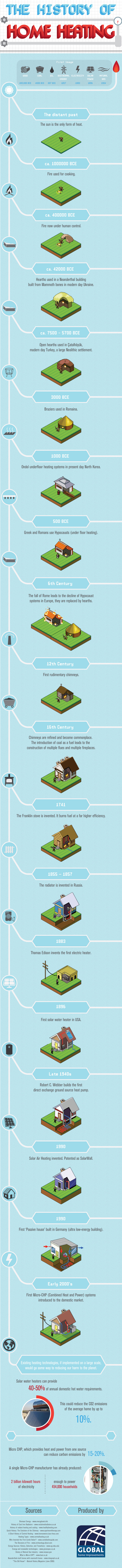 history-of-home-heating