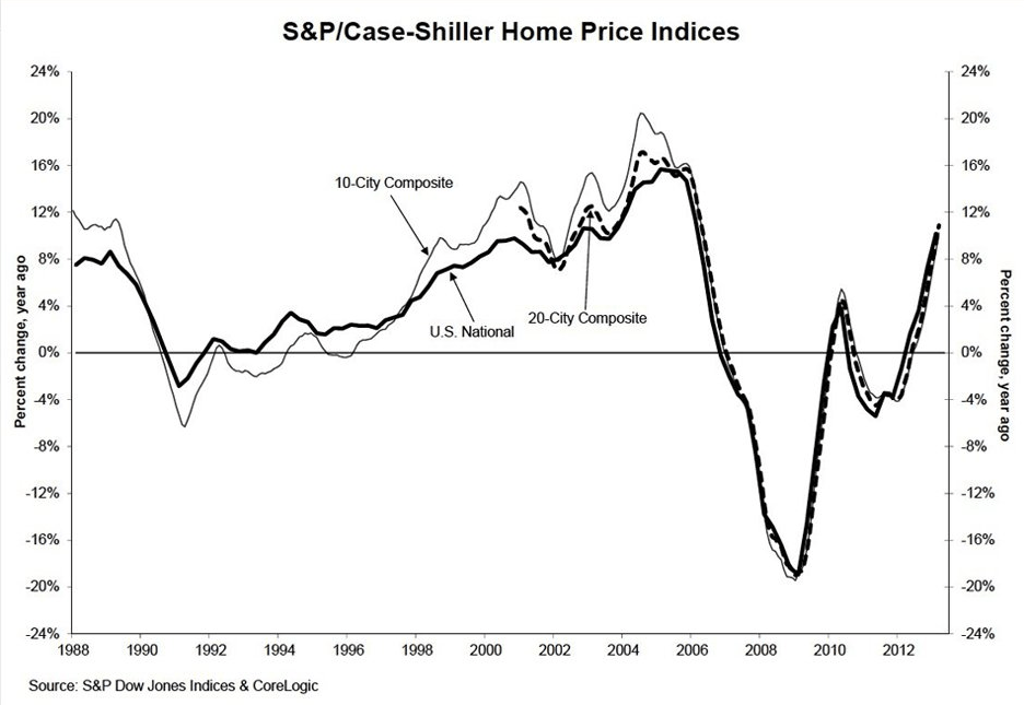 home price indicator