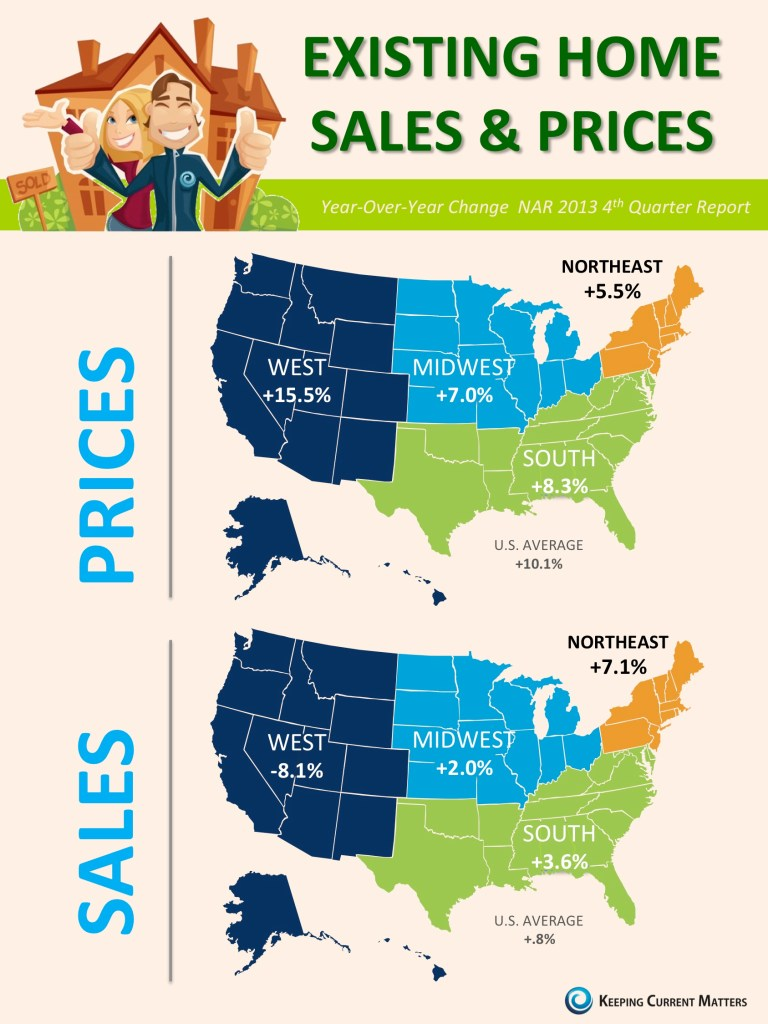 Existing Home Sales & Prices