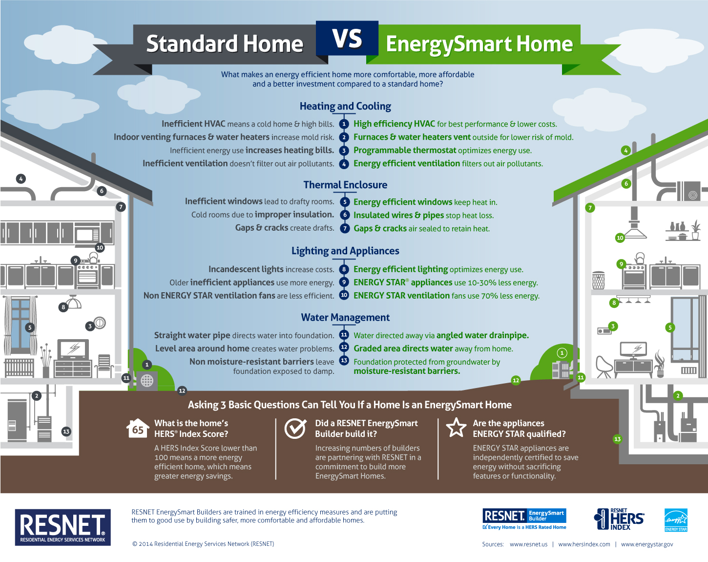 standard-home-vs-energysmart-home