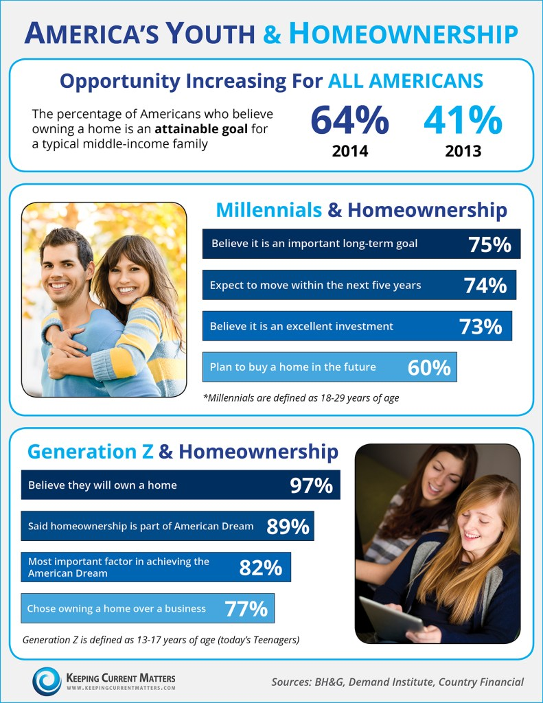Youth-Homeownership