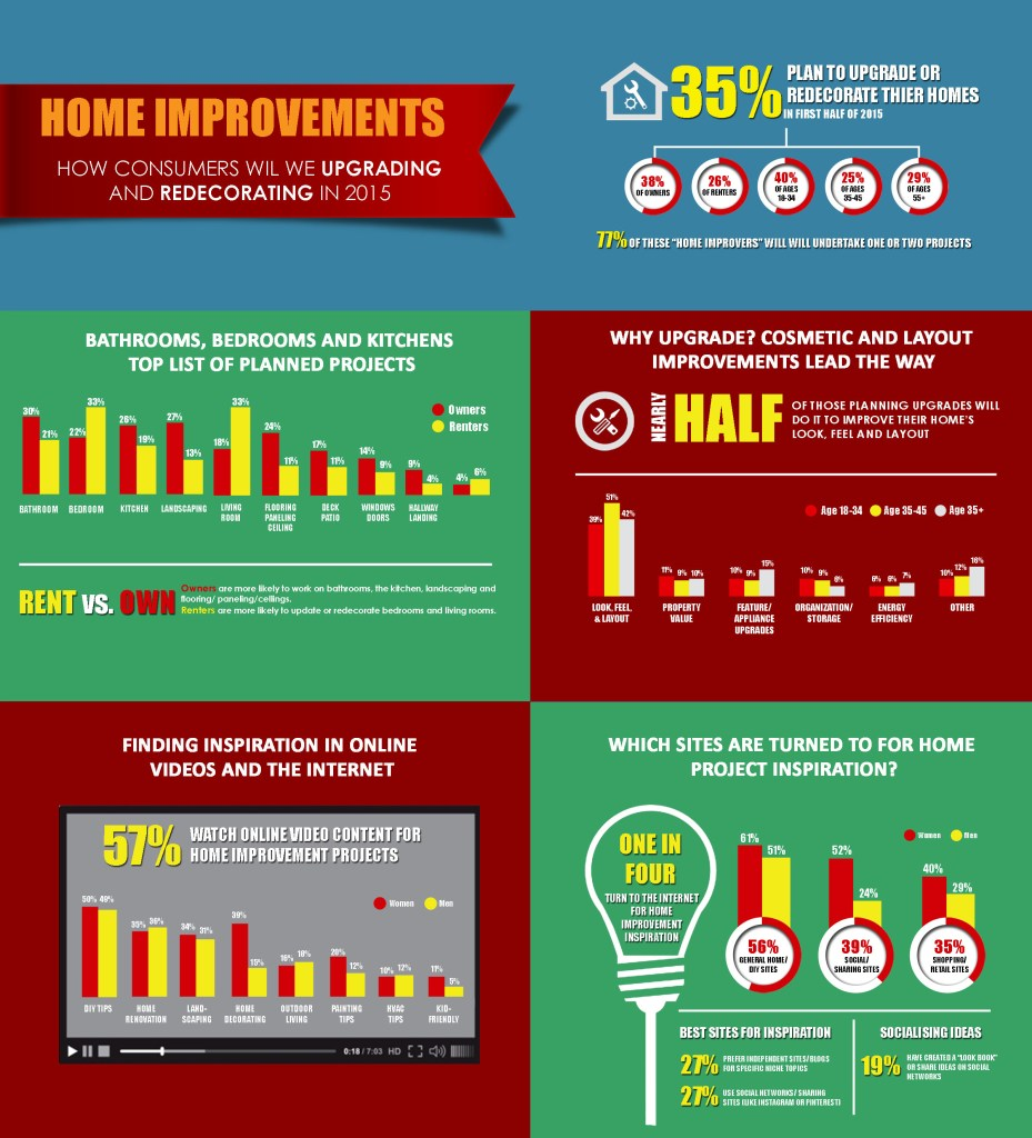 home-improvement-in-2015