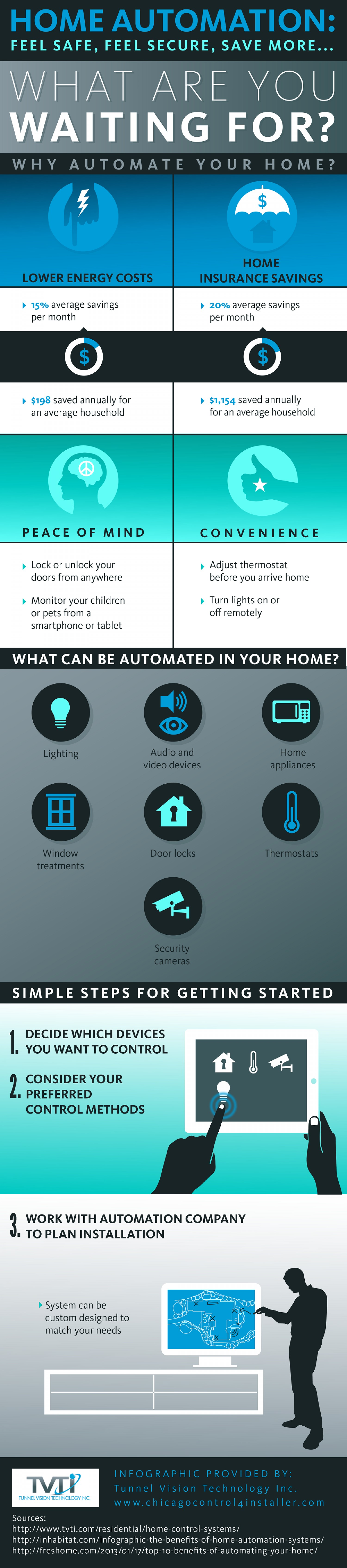 home-automation-fell-safe-feel-secure