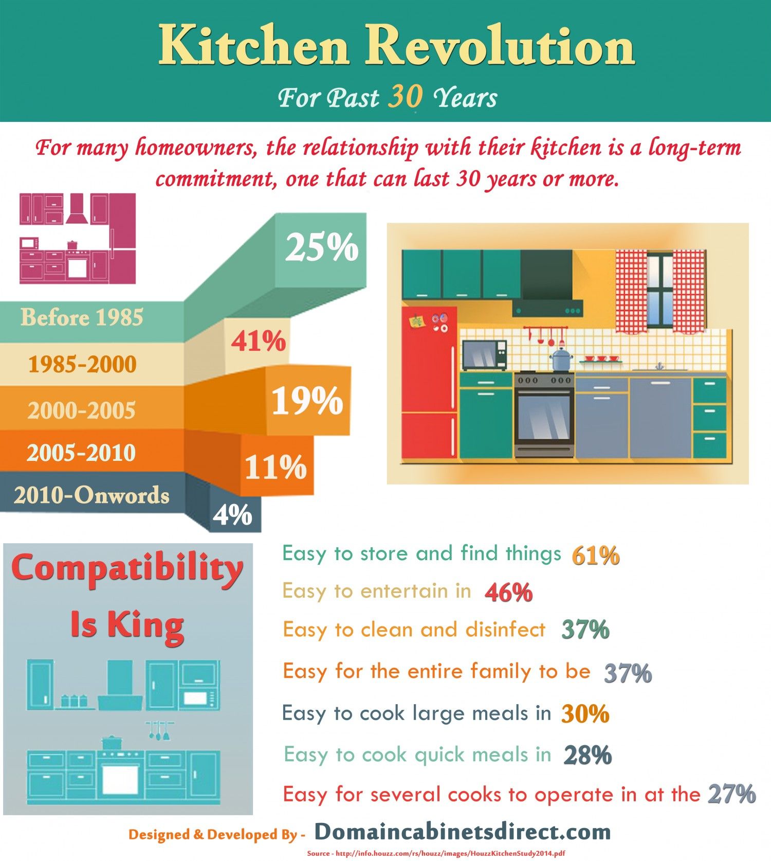kitchen-revolution-for-past-30-years