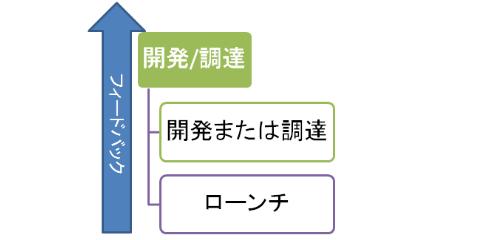 製品サービスの開発 調達