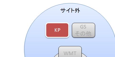 キーワードプランナー