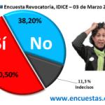 Encuesta Revocatoria, IDICE – 03 de Marzo 2013