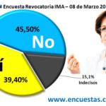 Encuesta Revocatoria IMA – 08 de Marzo 2012