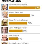 Empresarios más poderosos – Perú 2013