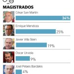Magistrados más poderosos – Perú 2013