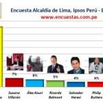 Encuesta Alcaldía de Lima, Ipsos Perú– 16 Febrero 2014