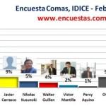 Encuesta Alcaldía de Comas, IDICE – Febrero 2014