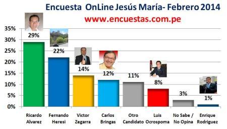 Encuesta Jesús María