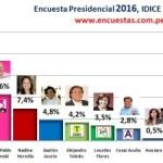 Encuesta Presidencial IDICE – Abril 2014