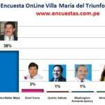 Encuesta Online Villa María del Triunfo, Abril 2014