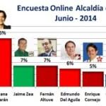 Encuesta Alcaldía de Lima Online – Junio 2014