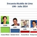 Encuesta Alcaldía de Lima, UNI – Julio 2014