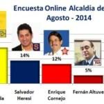 Encuesta Alcaldía de Lima Online – Agosto 2014