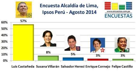 Encuesta Ipsos Perú  Agosto