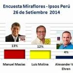 Encuesta Miraflores, Ipsos Perú – 26 de Setiembre 2014