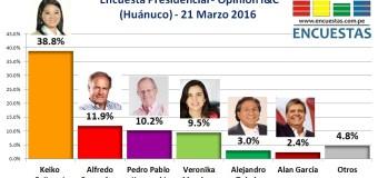 Encuesta Presidencial, Opinión I&C – 21 Marzo 2016
