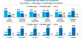 Encuesta Coyuntura Política, Datum – 18 Julio 2016