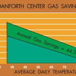 Temperature regressed Gas usage show a 44% reduction in gas usage at the Danforth Center.