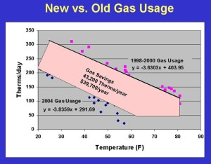New vs. Old Gas Usage