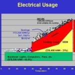 Electrical Usage