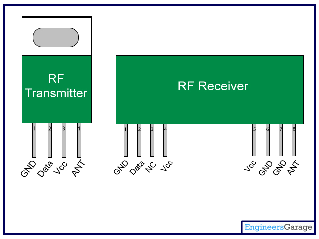 RF Module Pins