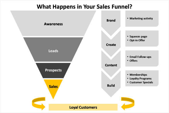 EI - Sales Funnel