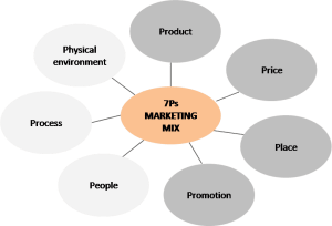 7Ps marketing mix