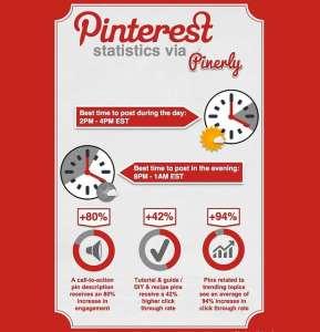 Pinterest staticstics