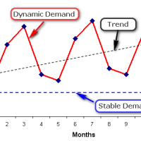Entrepreneurial Forecasting - Demand Forecasting